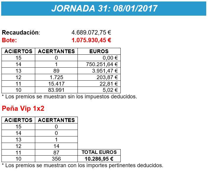 Premios Jornada 31 La Quiniela