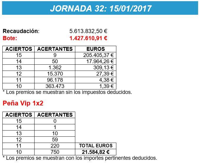 Premios Jornada 32 La Quiniela Peña1x2