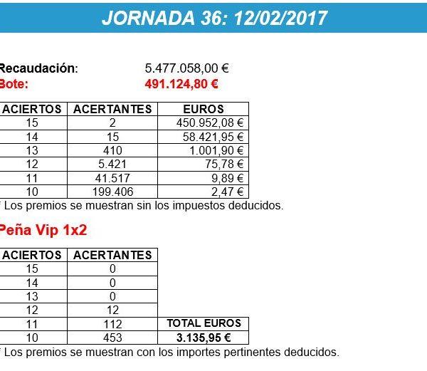 Premios Jornada 36 La Quiniela